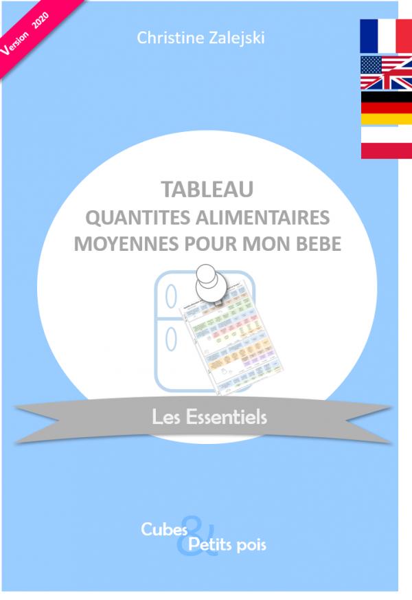 Tableau des quantités alimentaires moyennes pour bébé Diversification alimentaire Cubes et Petits pois Anglais Allemand Polonais